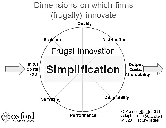 Frugal innovation Yasser Bhatti