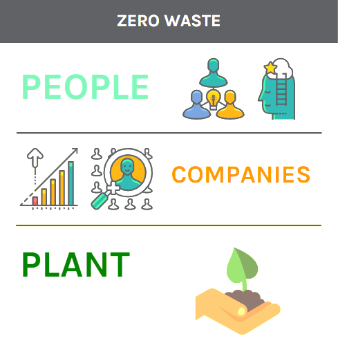 zero waste companies people plant
